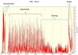 F5B test